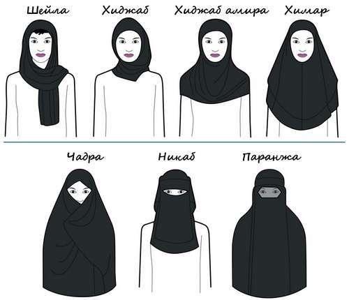 Классификация мусульманской одежды
